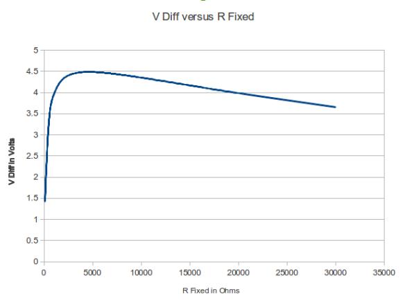 Range of Response Graph