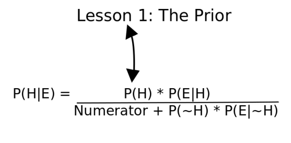 The Importance of the Prior