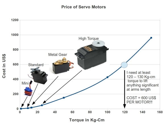 Torque vs Cost of Commercially available servo motors