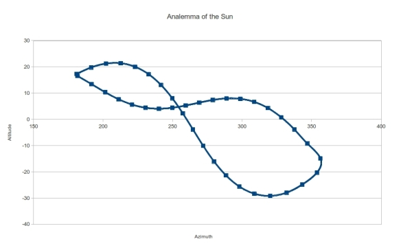 Simulation of an Analemma