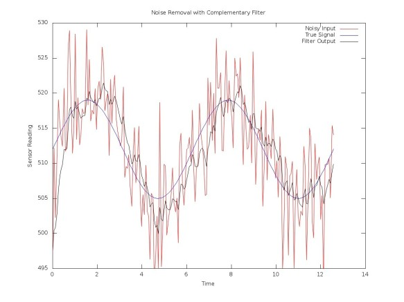Octave simulation of a complementary filter