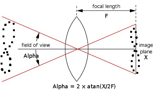 How I selected the correct focal length I needed to get the whole Analemma in one frame