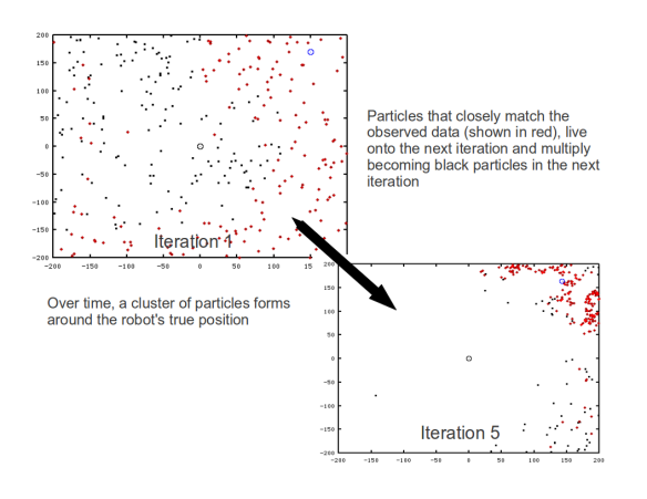 Particles cluster around the true position of the robot