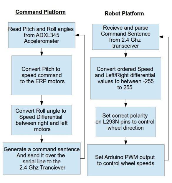 Gesture based Radio Control Algorithm